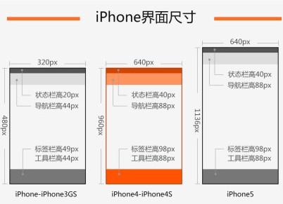 iOS界面设计切图小结