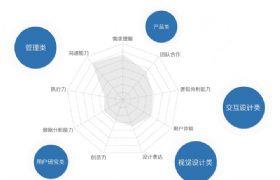 图说2015用户体验行业调查报告