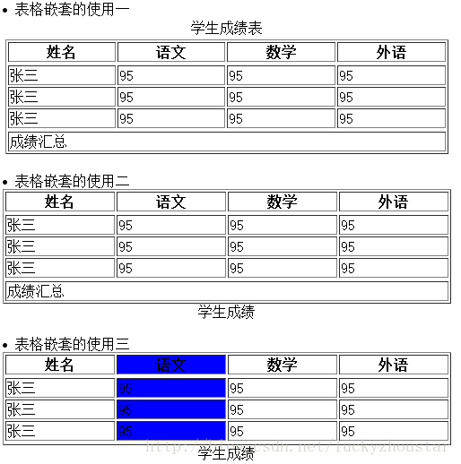 浅谈Html网页表格结构化标记的应用
