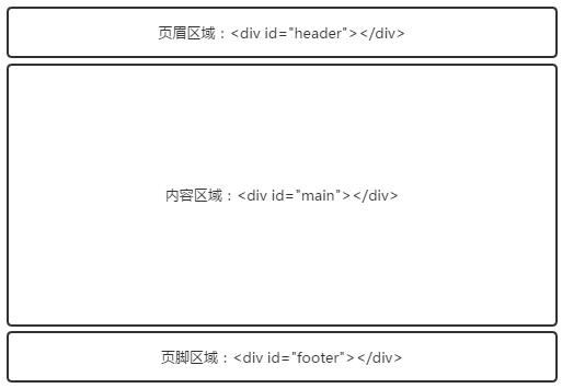 html5页面结构_动力节点Java学院整顿
