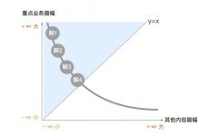 交互设计中如何求最优解?来看这篇超周全的分析!